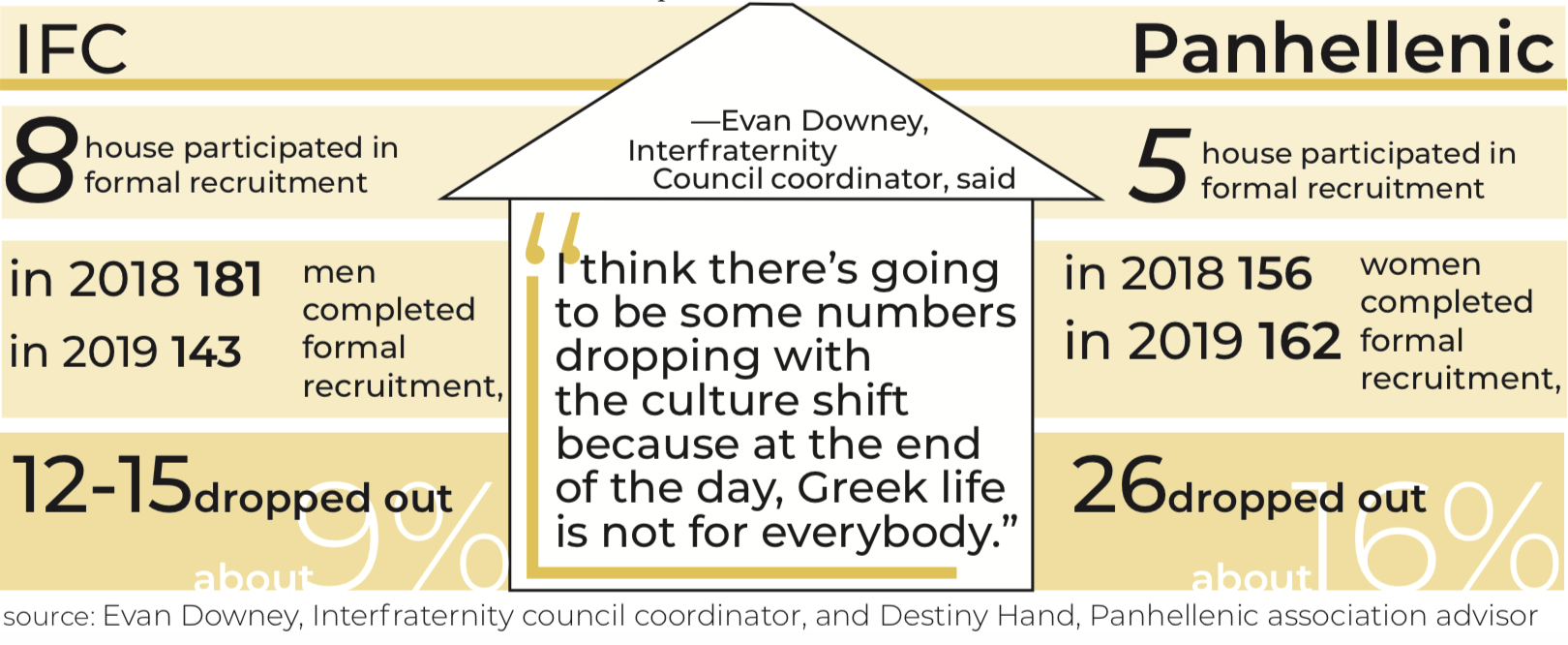 Recruitment Numbers Unaffected By Chapter Suspensions Greek